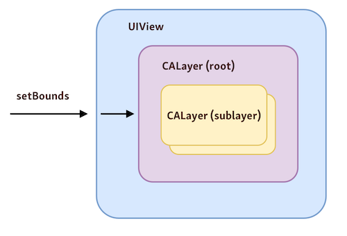 Each UIView has an assigned layer